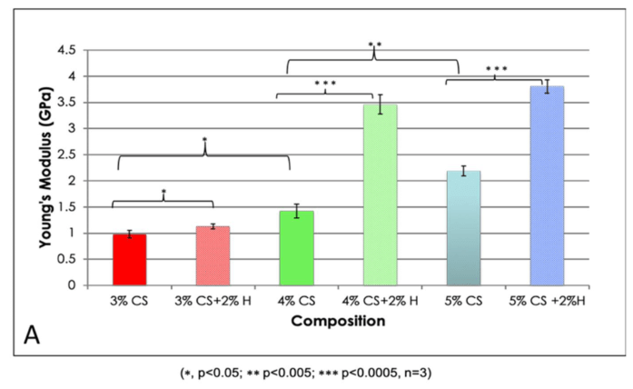 Effect of Halloysite Addition on the Material Properties of Chitosan-Halloysite Hydrogel Composites